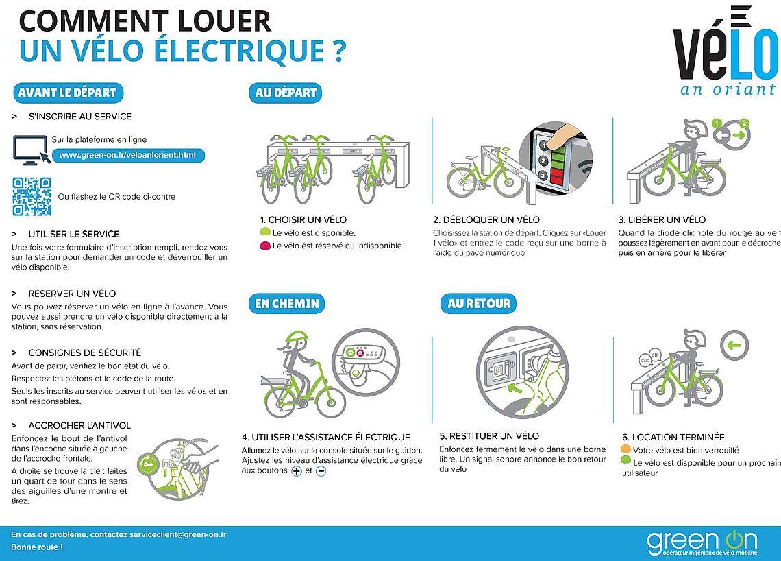 Vélos électriques en libre-service... mode d'emploi. Cliquez !