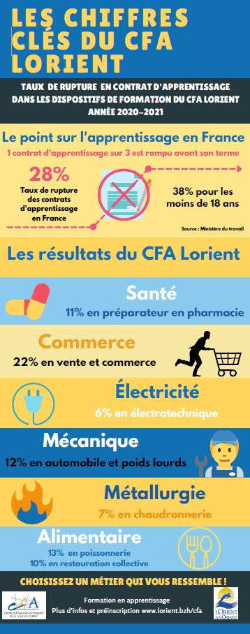 Chiffres clés du CFA : taux de rupture