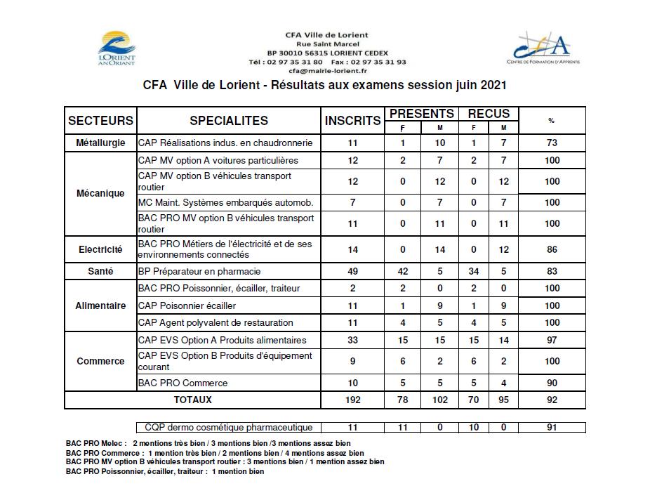 Résultats examens 2021