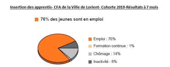 L'insertion des apprentis du CFA de la Ville de Lorient
