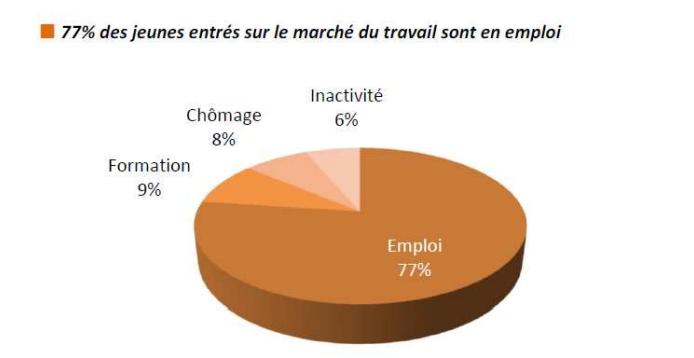 L'insertion des apprentis en Bretagne