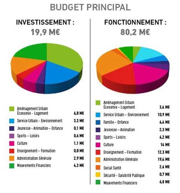 Les grands chiffres du budget principal 2018